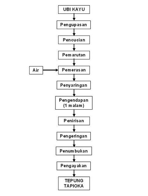 Diagram Alir Proses Pengolahan Tepung Tapioka