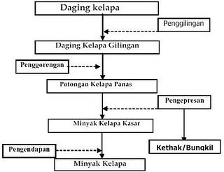 Diagram alir vco introduction to electrical wiring diagrams agroindustri pengolahan minyak kelapa 1 berita unik terkini rh indonagro blogspot com contoh diagram alir ccuart Choice Image