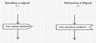 Techies talk creating activity diagram in uml note an activity diagram can depict both sending and receiving a signal you use a concave pentagon to model the signal receipt and a convex pentagon to ccuart Gallery