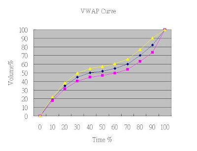 Beating vwap strategy trading