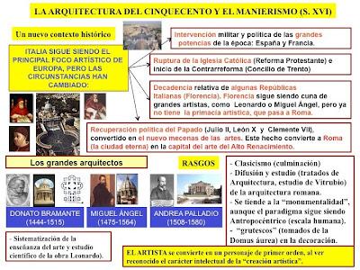 Historia del arte la arquitectura del alto renacimiento for Arquitectura quattrocento y cinquecento