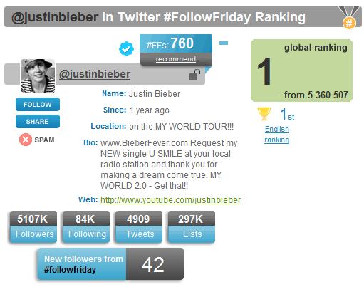@JustinBieber Justin-bieber-twitter