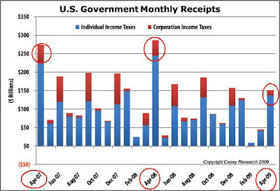 US Government Monthly Tax Receipts