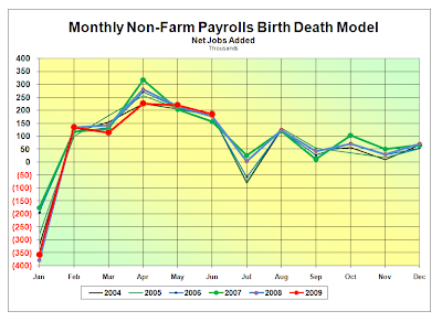 Monthly Non-Farm Payrolls Birth Death Model