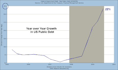 growth in public debt