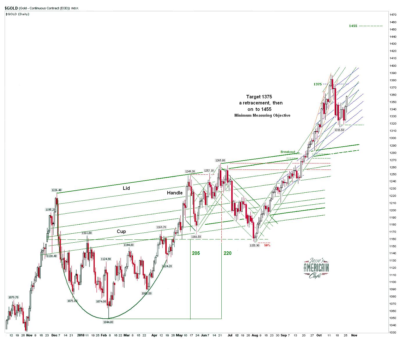 stock-channel.net - Das Finanzportal - Wir reiten den Goldbullen ...