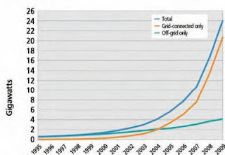 Growth in solar PV 1995-2009