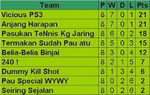 DRM Standing league 2008
