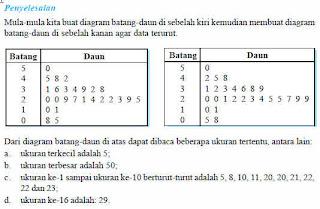 Dimas matematika 5diagram batang daun diagram batang daun dapat diajukan sebagai contoh penyebaran data dalam diagram batang daun data yang terkumpul diurutkan lebih dulu dari data ukuran ccuart Images