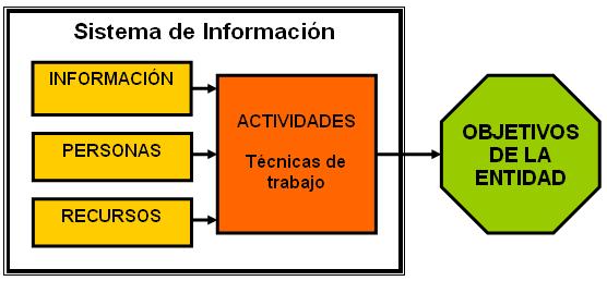 Tecnooloog as qu es un sistema de informaci n for Importancia de la oficina dentro de la empresa wikipedia