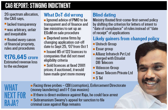 report on 2g spectrum Read more about cag submits report on 2g spectrum to finmin on business standard the government auditor the comptroller and auditor general (cag) is understood to have submitted the final report on the 2g spectrum allotment that may have caused a loss of a whopping rs 177 lakh crore to the exchequer.