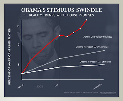 Obama's Stimulus Swindle