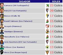 Goleadores Temprada 07/08