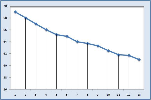 نمودار تغییرات وزنم