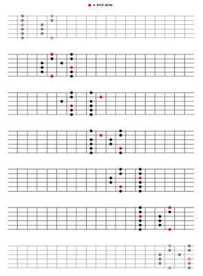 About Bass Chord Patterns - Online Bass Lessons at StudyBass.com