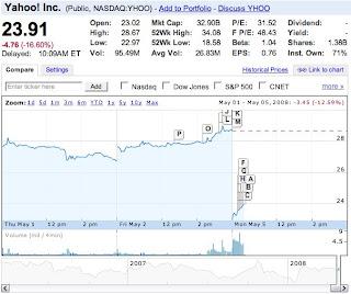 Yahoo share price