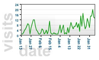 February lens traffic seasonality