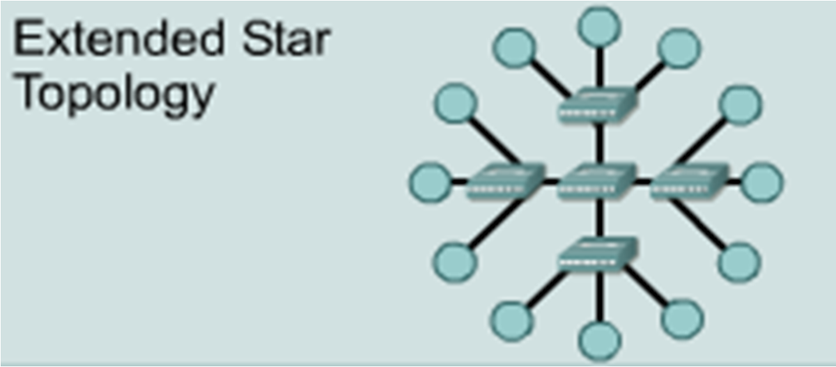 star and extended star topologies the