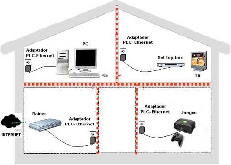 Conexiones adsl cable sat lite y plc - Internet en casa de vodafone ...