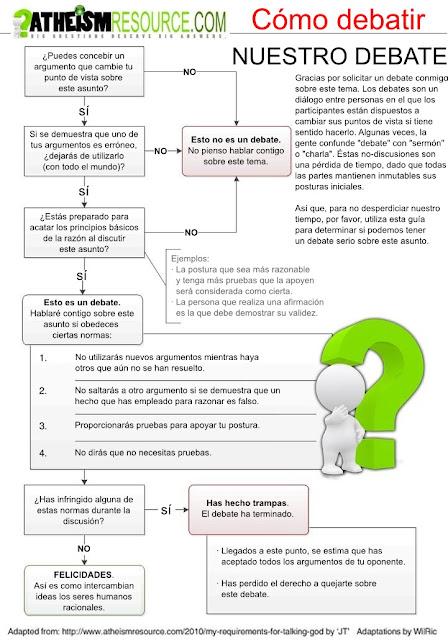 Cómo debatir Como-debatir