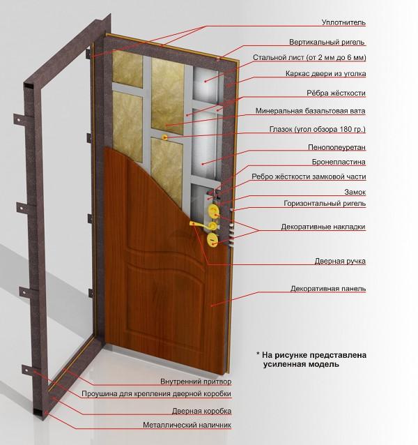 нужна ли вторая дверь при установки железной двери в частном доме