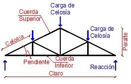 armaduras  cerchas de madera manual de microsoft excel 2010 avanzado pdf manual de microsoft excel 2010 pdf en español