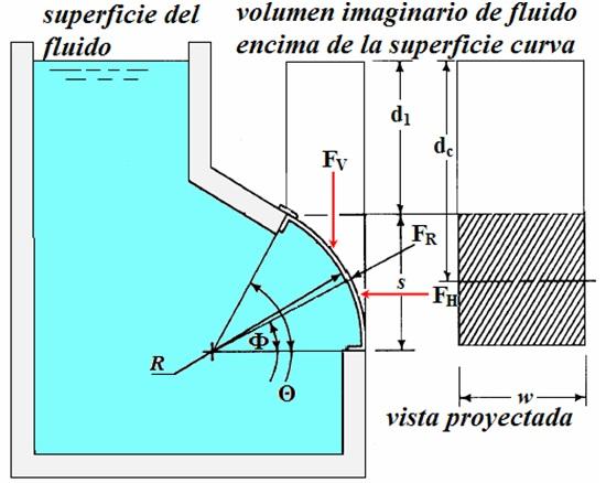 fluido fuerza hidraulica: