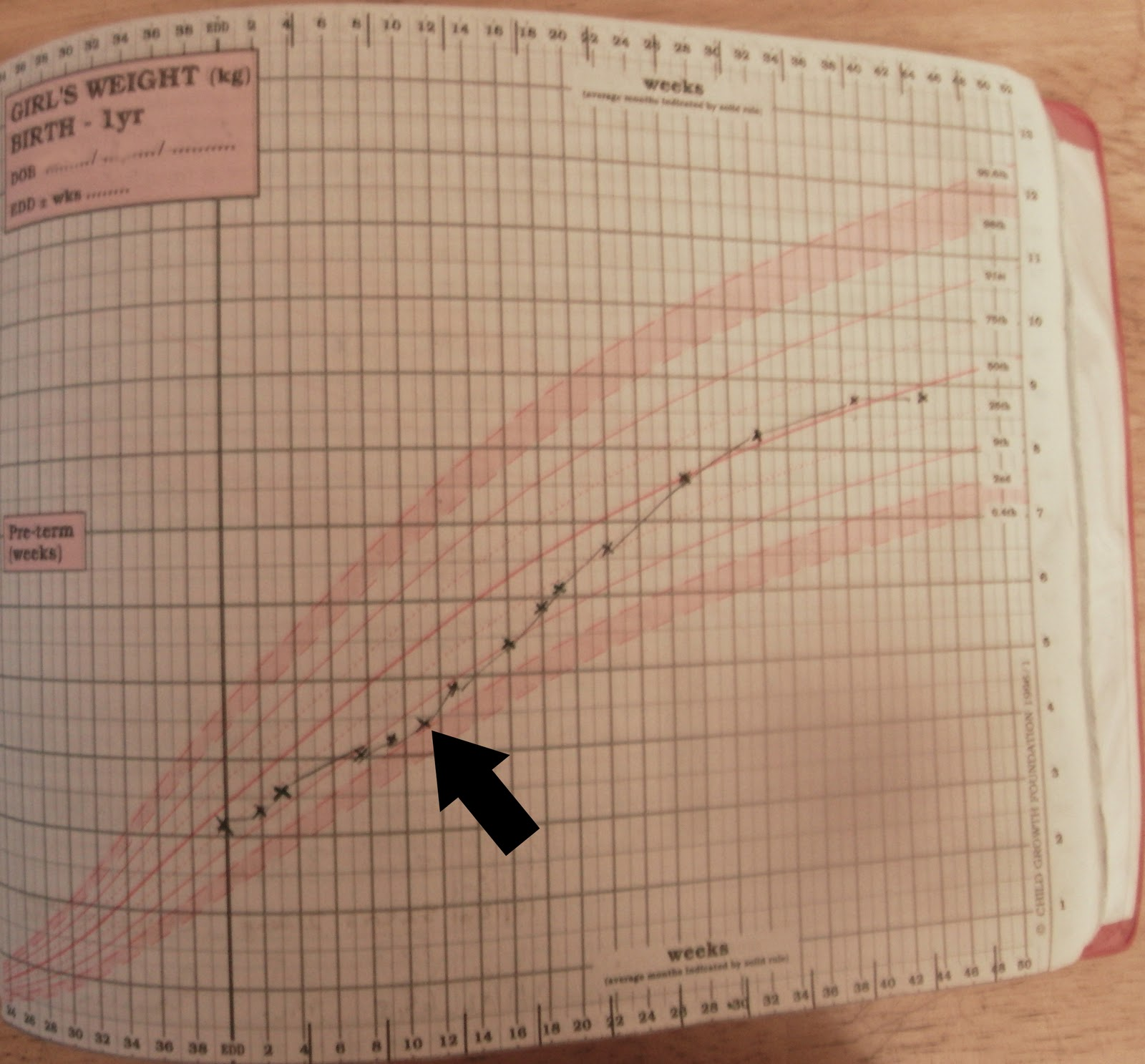 The funny shaped woman february 2011 the growth chart based on formula fed babies the black arrow indicates the point at which we introduced formula 11 weeks look at what happens to the nvjuhfo Images