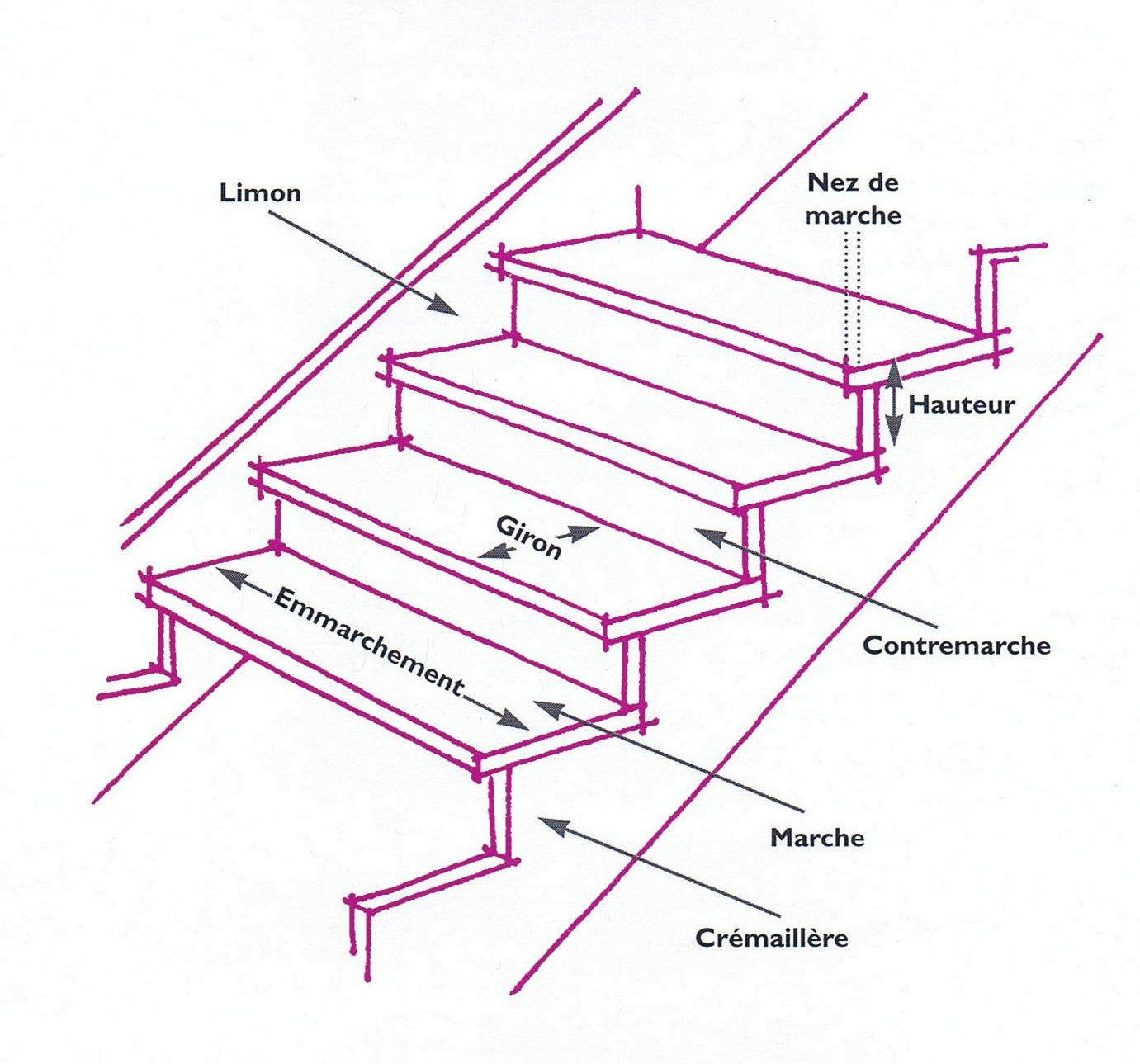 Renovation maison villa des fleurs calcul d 39 escalier et for Calcul des marches d escalier