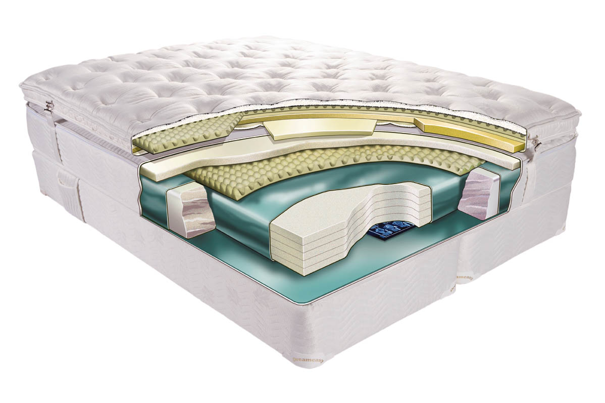 Mattress types Bed mattress types