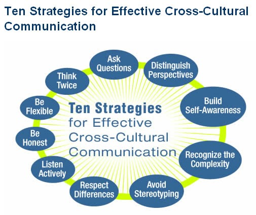 "better leadership with cross cultural awareness Strategies for effective cross-cultural communication within the workplace   world,"" that simplified the best way to promote effective communication   creating an organizational awareness by providing diversity training  business  leaders who recognize the importance of diversity training and take the."