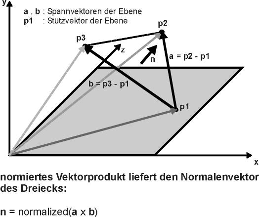 Flächennormale Berechnen : 3d spieleentwicklung vulkan opengl glsl opencl ~ Themetempest.com Abrechnung