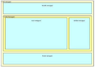 Структура блоков в стандартном шаблоне Blogger