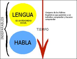 lengua y habla con: