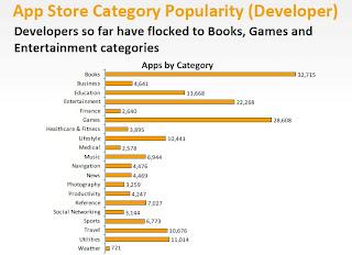Popularité des applications iPhone chez les développeurs
