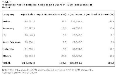 Evolution des ventes mondiales de mobile 4è trimestre 2008 / 4è trimestre 2007