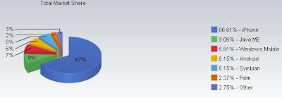 Part de marché des OS sur plateformes mobiles