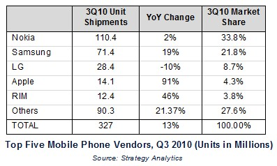 ventes de téléphones mobiles au 3ème trimestre 2010