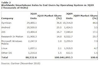 Ventes de smartphones au 3ème trimestre 2010