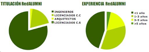 Grafica Titulacion y experiencia alumnos Master ERMA