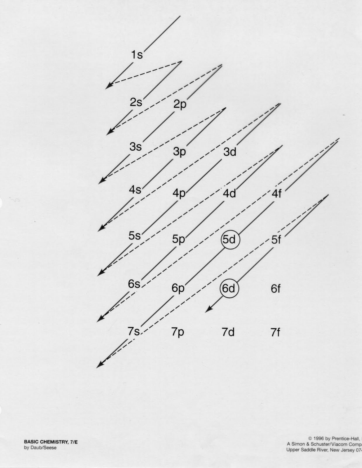 diagrama distribucion de equipo diagrama de computador
