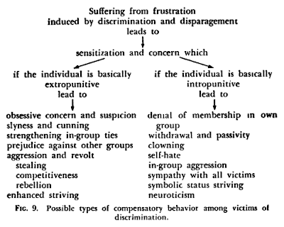 Possible types of compensatory behavior among victims of discrimination