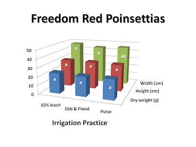 Fig. 2. Irrigation with 10% leach, ebb and flood, and pulse effect plant growth of 'Freedom Red' poinsettias