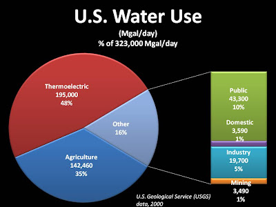 Fig. 1. U.S. Water Use in 2000