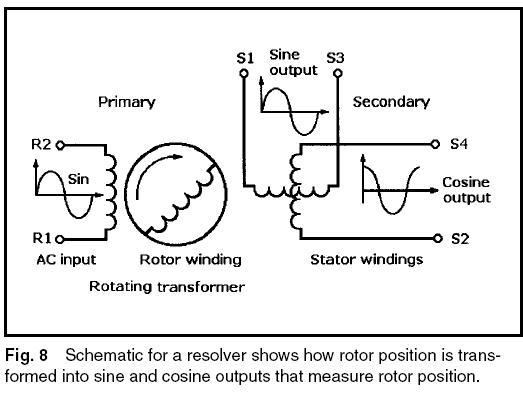machine design servomotors stepper motors and actuators for motion