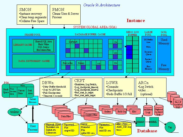 Oracle fussion middleware weblogic oracle 10g dba oracle for Oracle 10 g architecture