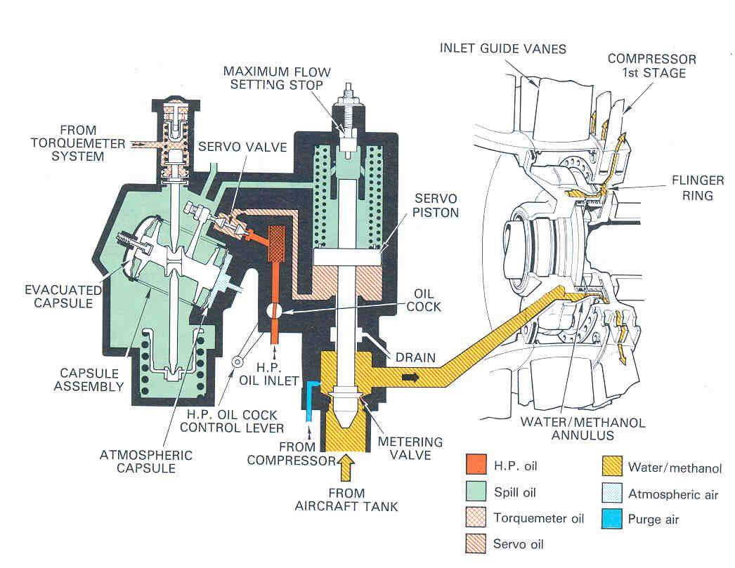 Modification Blankz Injection System