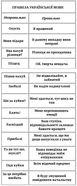 Правила української мови