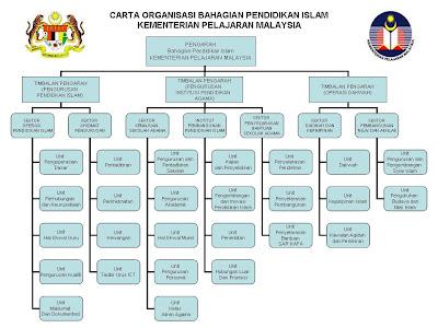 Carta Organisasi Bahagian Pendidikan Islam Kementerian Pelajaran ...
