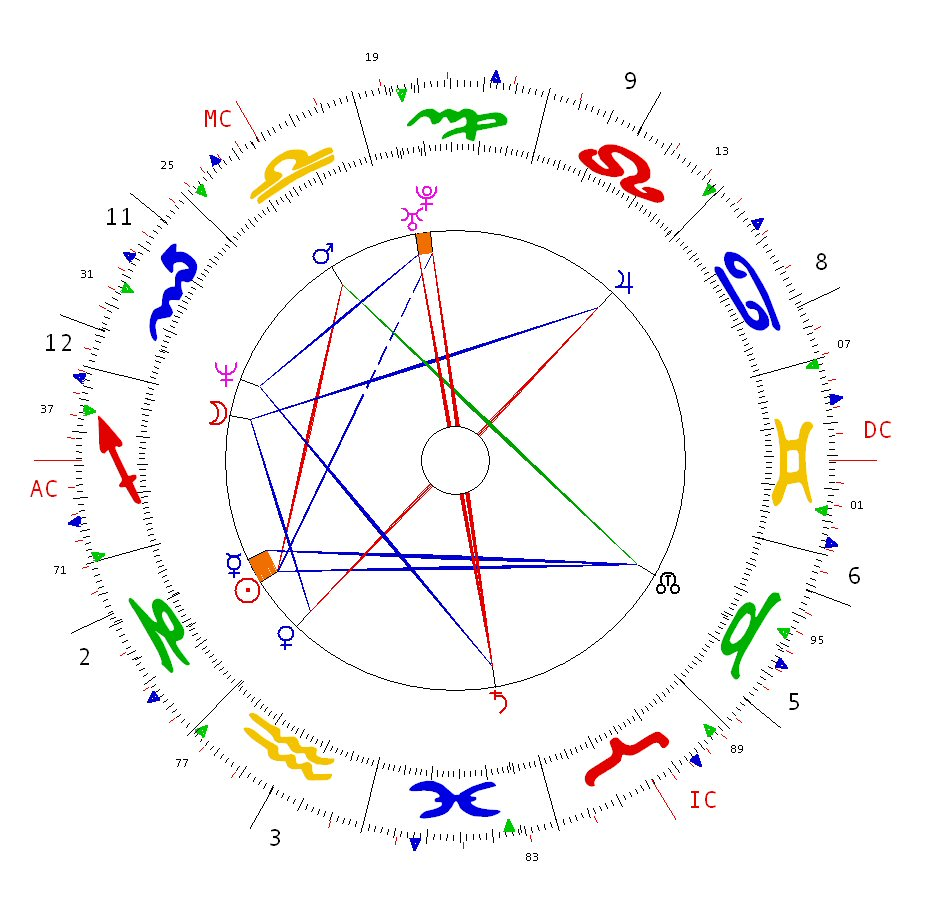Displaying 19> Images For - Astrology Chart Birthday...